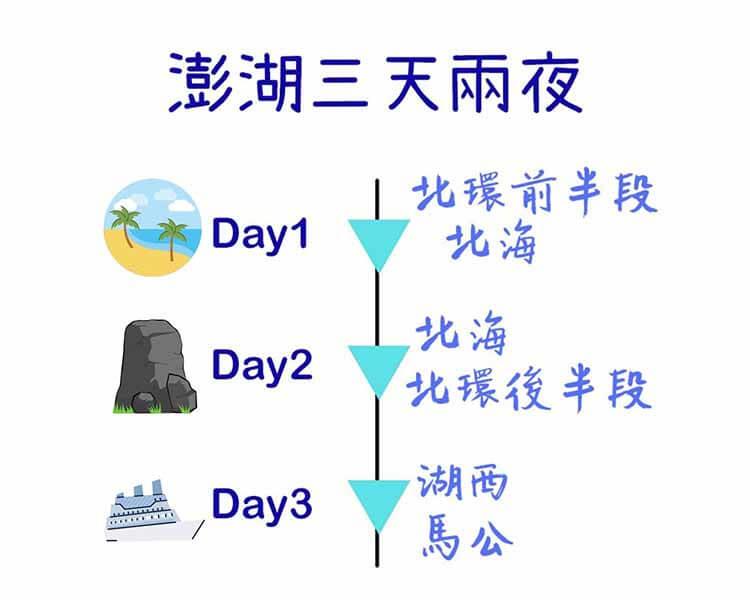 澎湖三天兩夜行程表